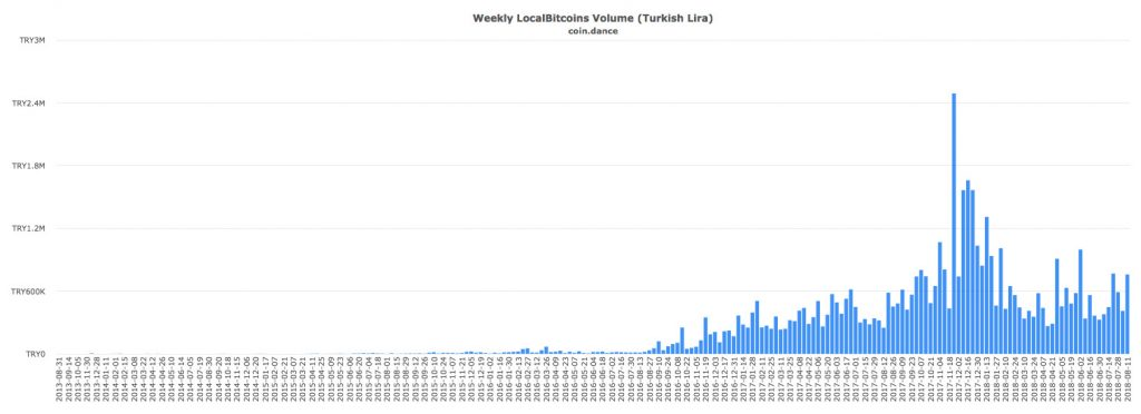 Localbitcoins Turkish Lira:BTC volume
