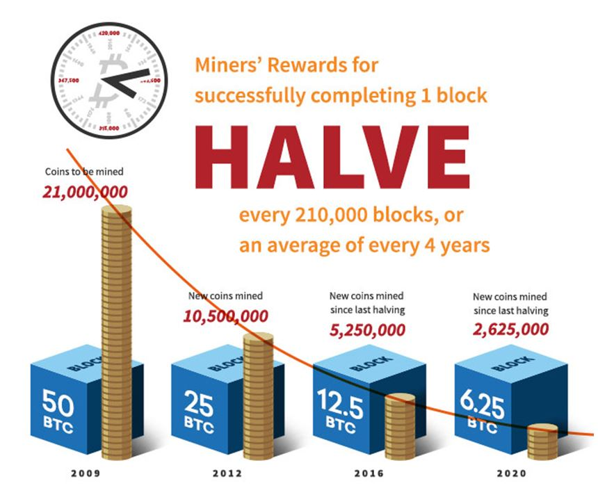Bitcoin reward halving