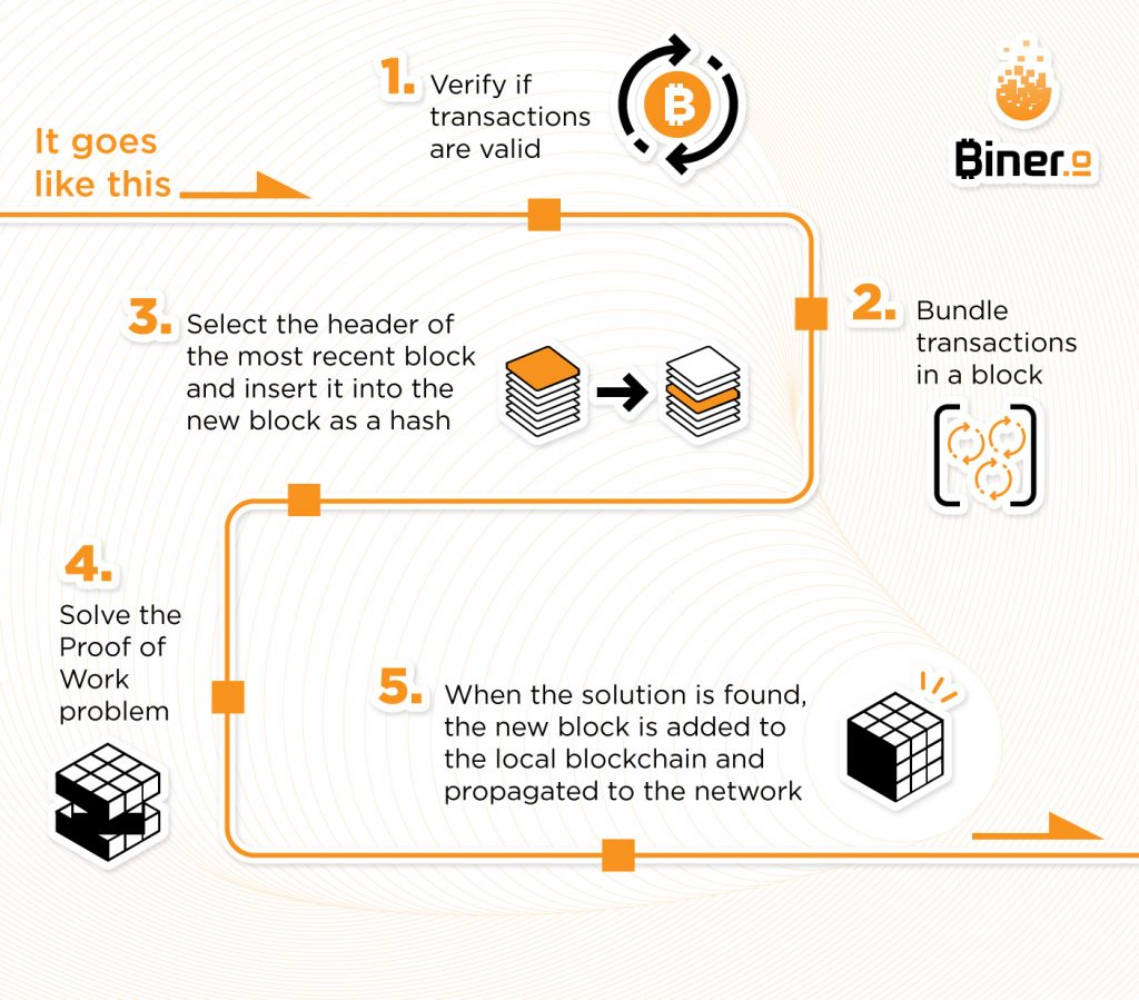 what is a bitcoin miner and how does it work